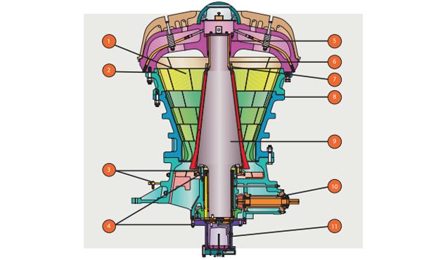 MK-II trituradora gyradisc
